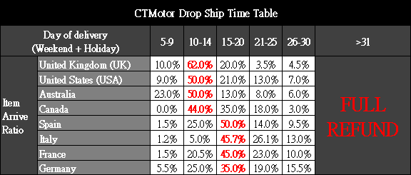 CTMotor Drop Ship Time Table