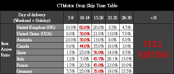 CTMotor Drop Ship Time Table